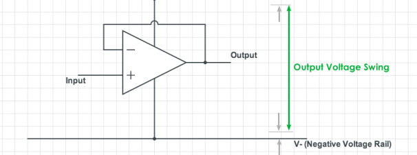 "Difference between ""Single-Supply"" and ""Rail-to-Rail"" Opamps"