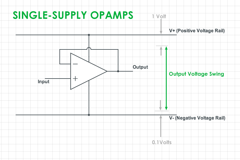 Difference Between Single Supply And Rail To Rail